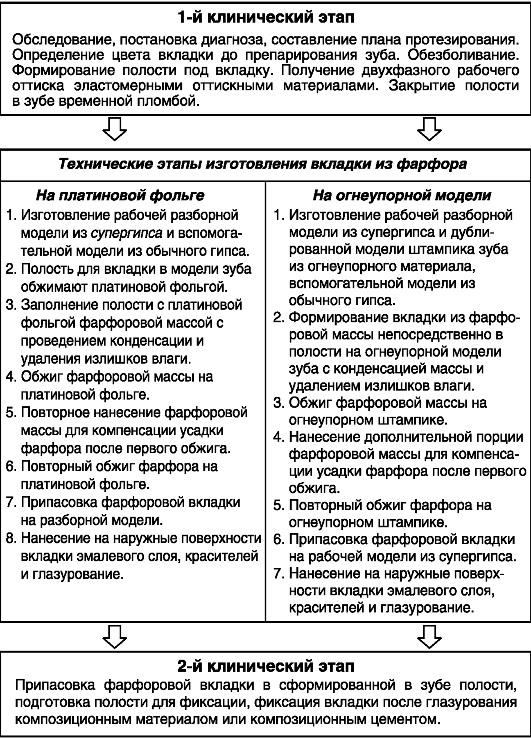 Схема клинико-лабораторных